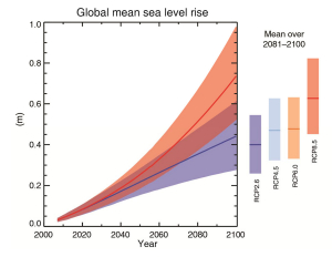 Projections of global mean sea level rise over the 21st century relative to 1986–2005