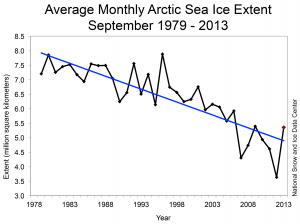 sea ice extent chart