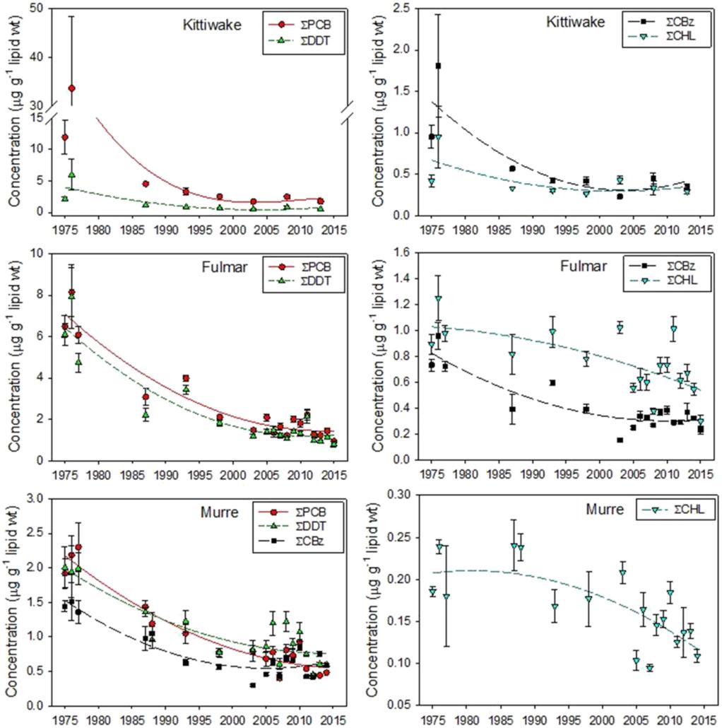 Figur som viser nedadgående trend for ulike miljøgifter i havhestegg fra 1975 til 2015.